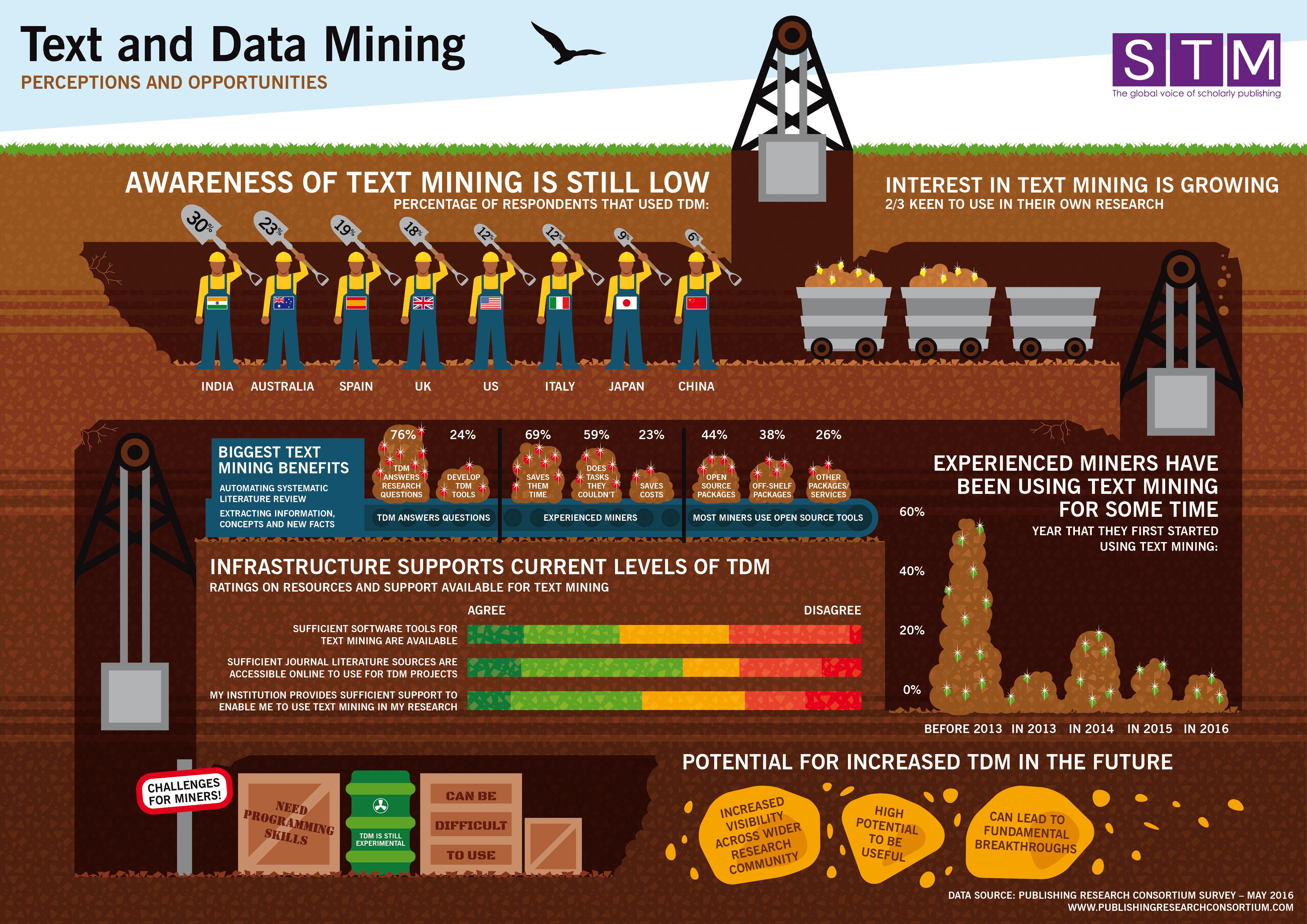 STM TDM Infographic A3 V2-01
